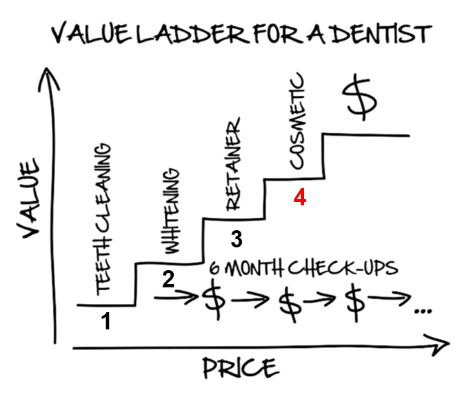 value ladder infographic